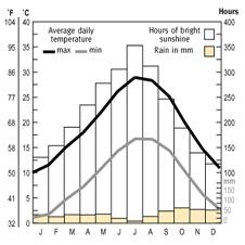 Temparature and rainfall
